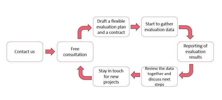 Arete Process Diagram picture